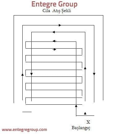 Cila atmayı açıklayan şema